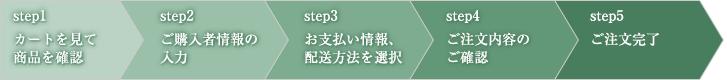 ①カート→②購入者情報→③支払・配送→④確認画面→⑤完了